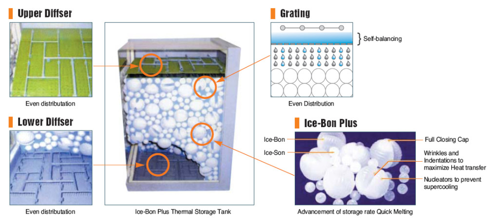 chilled water thermal storage systems - Ensavior